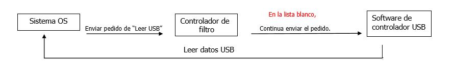 El dispositivo USB se ha agregado a la Lista blanca de Renee USB Block.