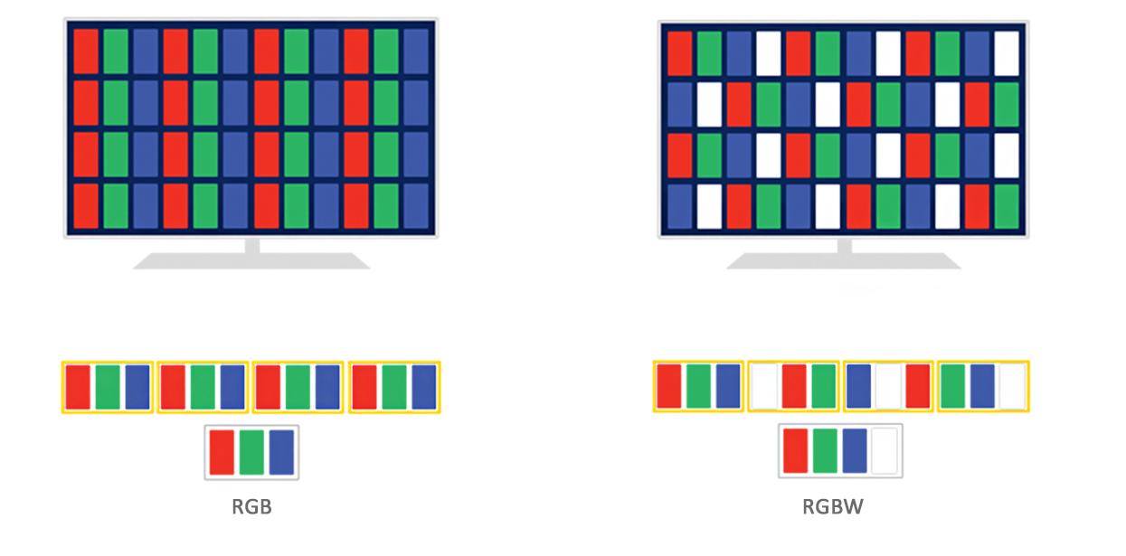 identificar RGB y RGBW
