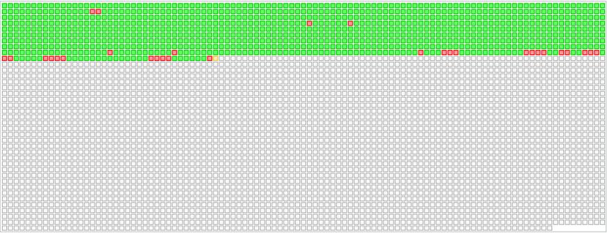 Los bloques de memoria de diferentes colores tienen diferentes significados.