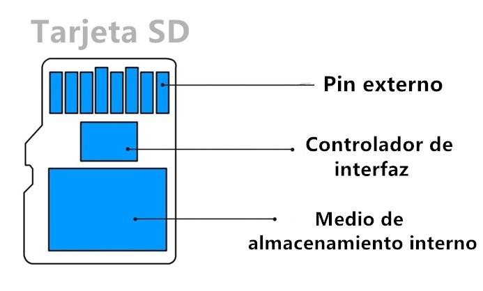 estructura interna de una tarjeta sd